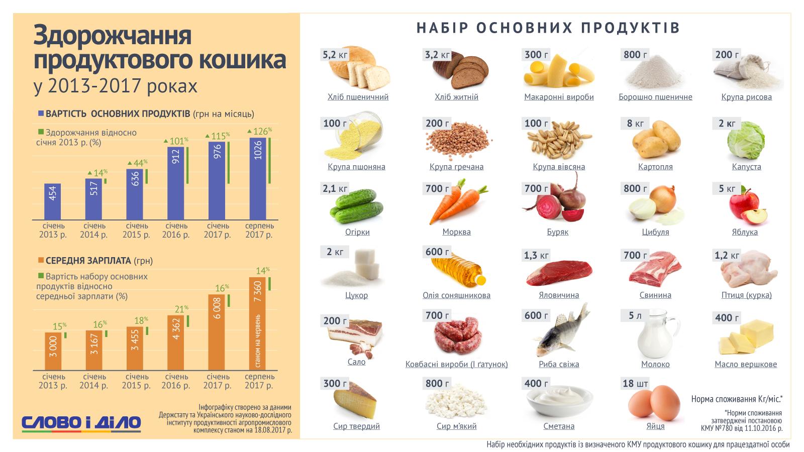 a057dc09d766 Напомним, ранее «Слово и Дело» писало о том, что, по сравнению с жителями  Германии украинцы в среднем потребляют меньше мяса, молочной продукции и  фруктов.