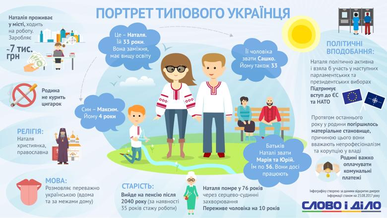 До Дня Незалежності Слово і Діло розібралося, як сьогодні виглядає типовий громадянин України.