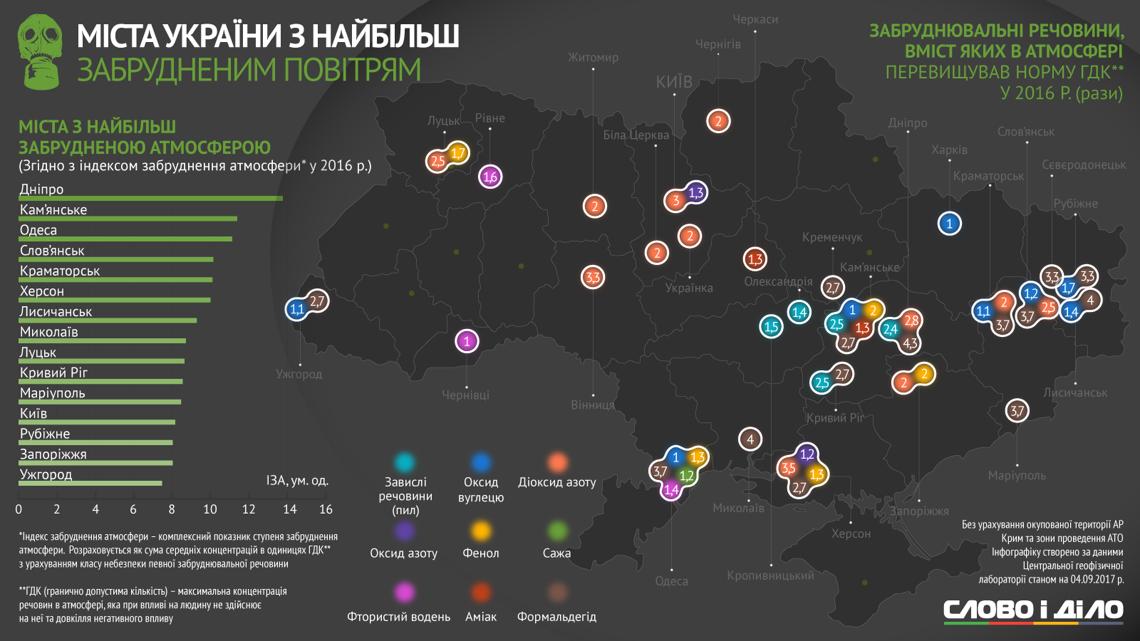 Загрязнённость воздуха: Одесса— втройке «лидеров» антирейтинга