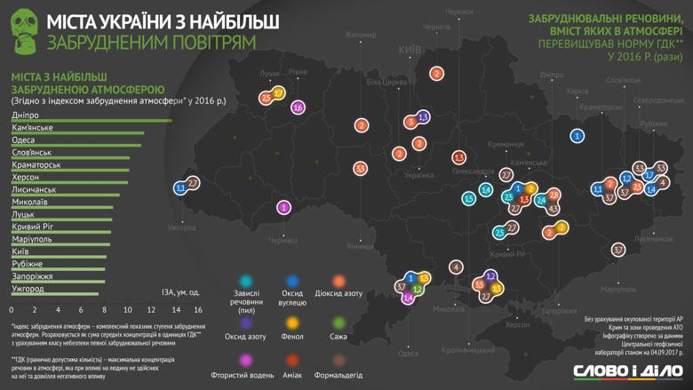 Слово и Дело разобралось, в каких городах Украины самый грязный воздух и какие именно вещества в нем присутствуют.