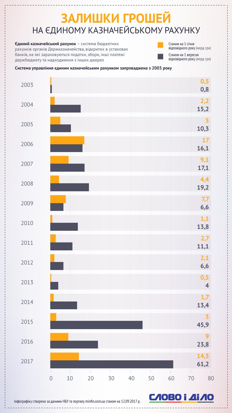 Аналитики Слова и Дела отследили, как менялись золотовалютные запасы страны и остатки на Едином казначейском счету.
