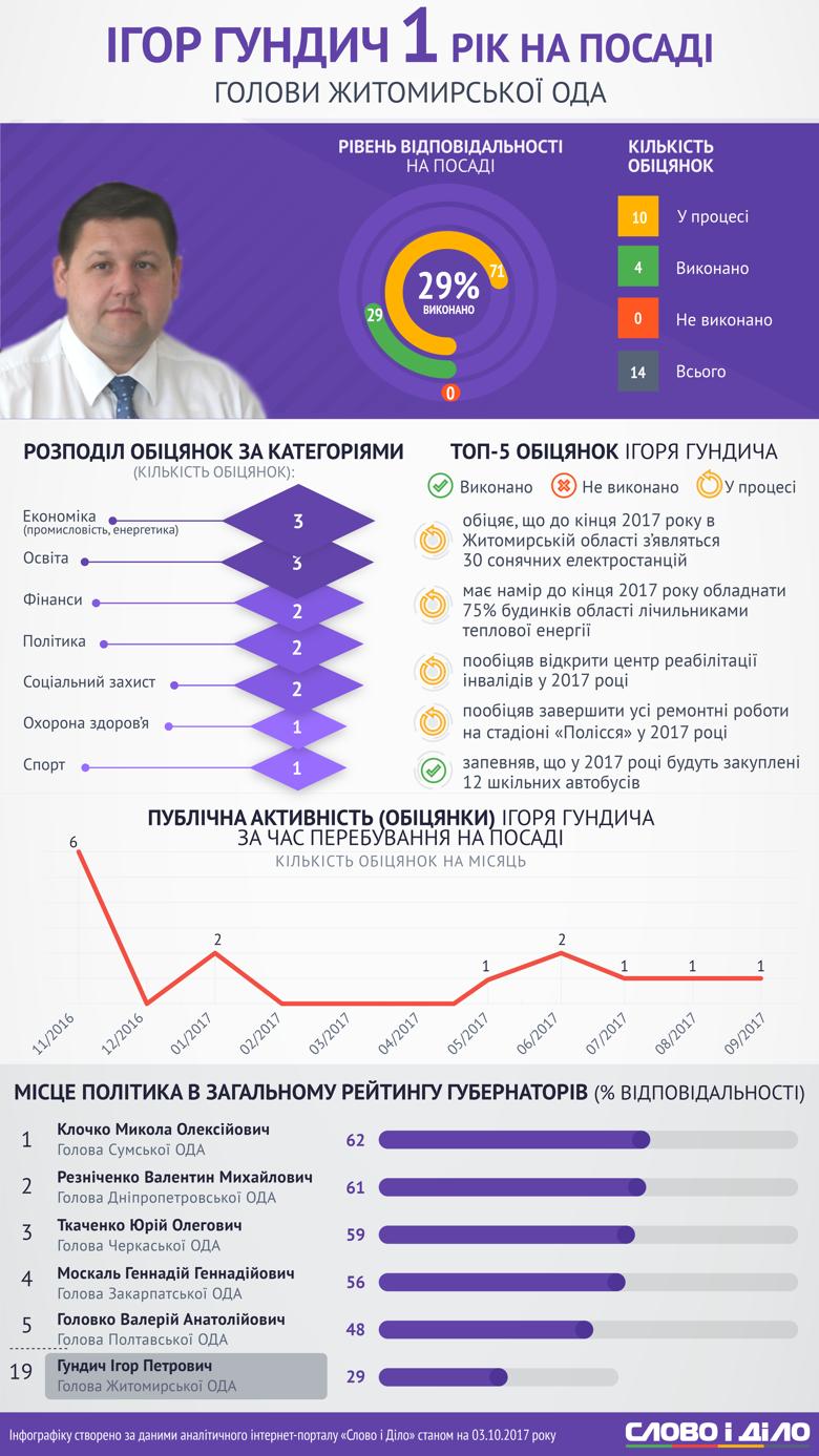 Сьогодні рівно рік, як Житомирська область отримала нового керівника. Розповідаємо, чим за цей час встиг відзначитися Ігор Гундич.