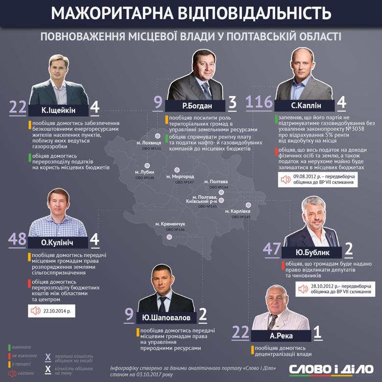 У другому матеріалі циклу, присвяченого роботі мажоритарників на округах, розповідаємо про те, як виконують обіцянки щодо децентралізації влади депутати з Полтавської області.