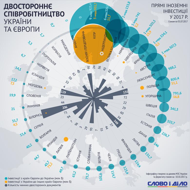 Слово і Діло проаналізувало, з ким Україна найбільше співпрацює в економічному плані. Спойлер: країни-сусіди геть не завжди в лідерах.