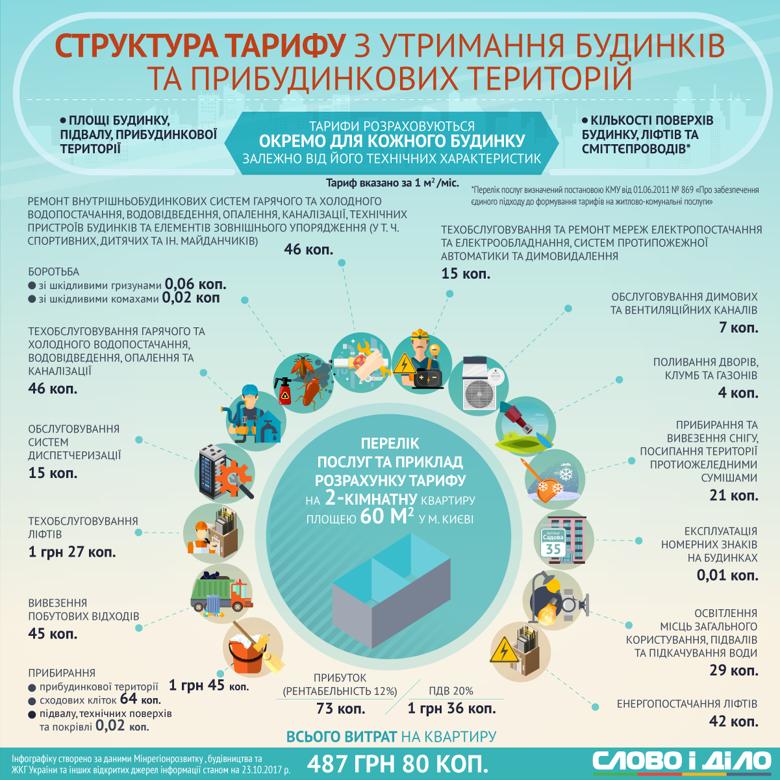Скільки коштує утримання квартирного будинку пересічному жителю українського міста; що входить у перелік послуг – усе це в інфографіці Слова і Діла.