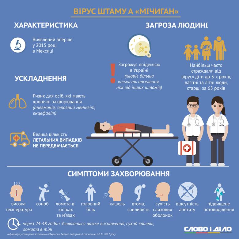 Слово і Діло розібралося, якими новими штамами грипу українці хворітимуть в епідсезоні 2017/2018.