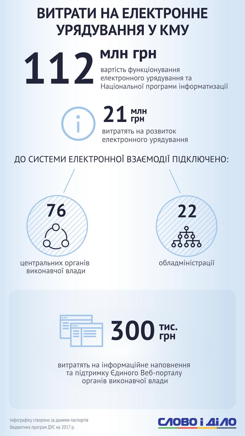 Аналитики Слова и Дела разобрались, в какую сумму обходится украинцам содержание правительства.