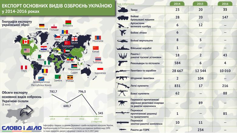 Аналитики Слова и Дела разобрались, какую долю занимает Украина в мировом экспорте оружия и в какие страны поставляет его.
