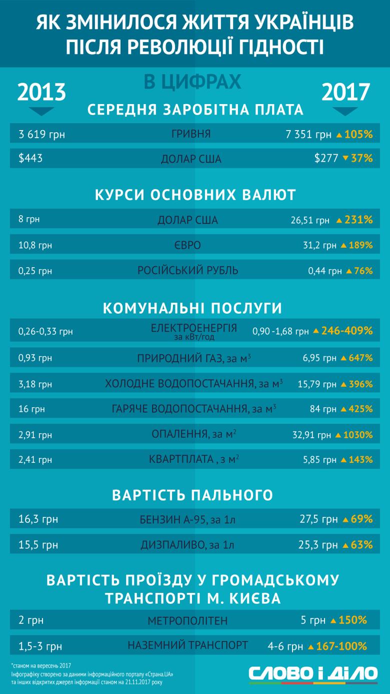 Середня зарплата, курс валют, ціни й комуналка – порівнюємо, як змінилося життя українців за останні 4 роки – напередодні Майдану і сьогодні.