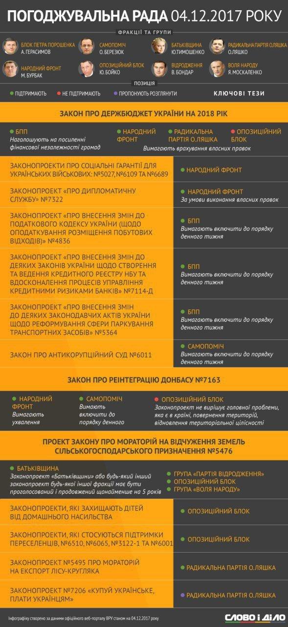 Бюджет-2018 и его рассмотрение, а также вопросы реинтеграции Донбасса и моратория земли стали основными темами Согласительного совета 4 декабря. По этому поводу высказались представители фракций и групп парламента.