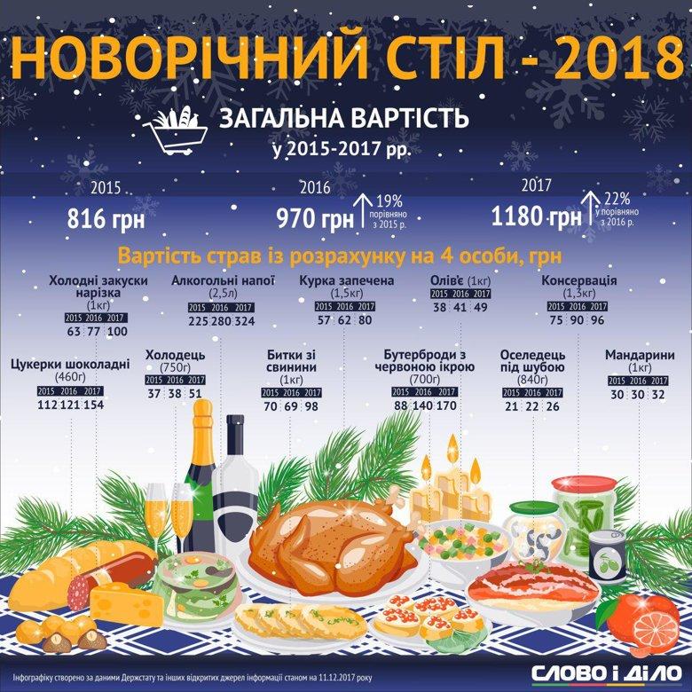 Мінімальна зарплата українців збільшиться з нового року на 523 грн - Цензор.НЕТ 8422