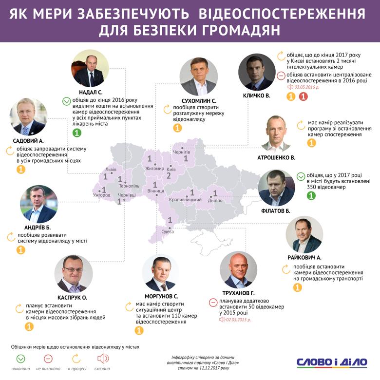 Аналітики Слова і Діла відстежили, як виконують обіцянки щодо встановлення відеонагляду для безпеки громадяни мери найбільших міст України.
