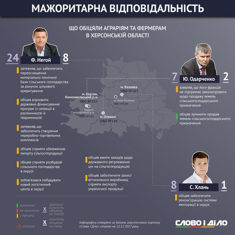 Слово и Дело продолжает серию инфографики, посвященную ответственности народных депутатов, избранных в мажоритарных округах, осмотром обещаний парламентариев, представляющих Херсонскую область.