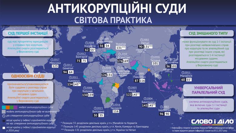 На данный момент Украина пребывает в ожидании создания антикоррупционного суда и находится на 131-м месте в индексе восприятия коррупции, на одной ступеньке с Непалом.