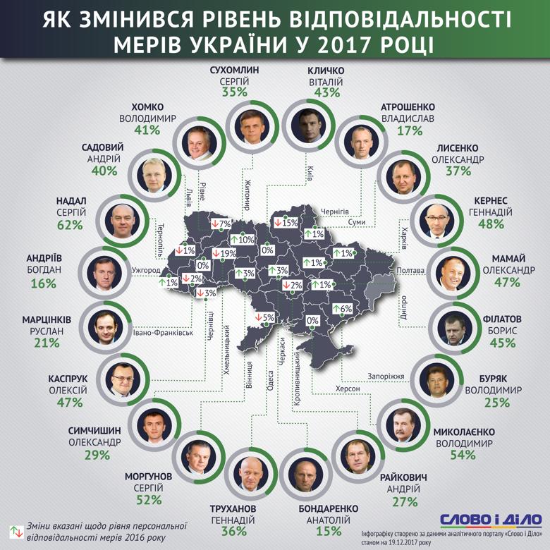 Аналітики Слова і Діла підрахували, скільки своїх обіцянок виконують мери обласних центрів України та як змінилися рейтинги за 2017 рік.