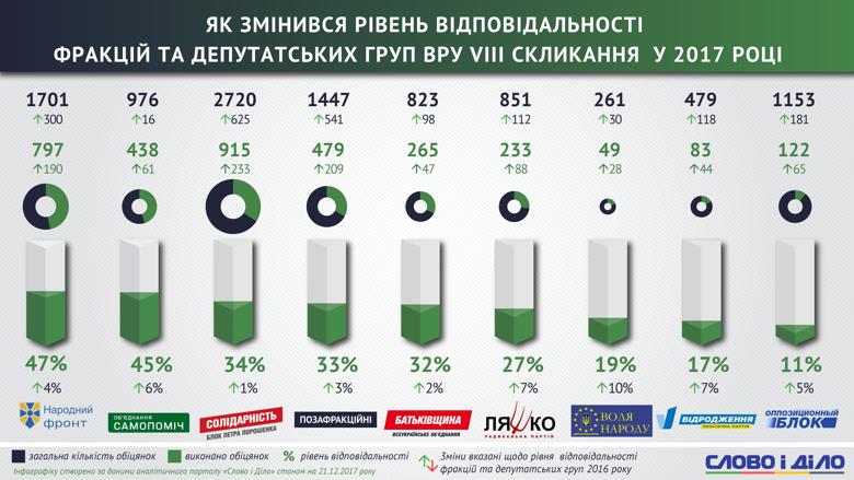 Аналітики Слова і Діла підрахували, як змінився рівень відповідальності фракцій і депутатських груп ВРУ VIII скликання в 2017 році.