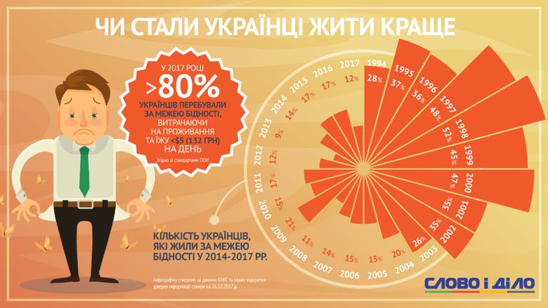 Мінімальна зарплата українців збільшиться з нового року на 523 грн - Цензор.НЕТ 4642
