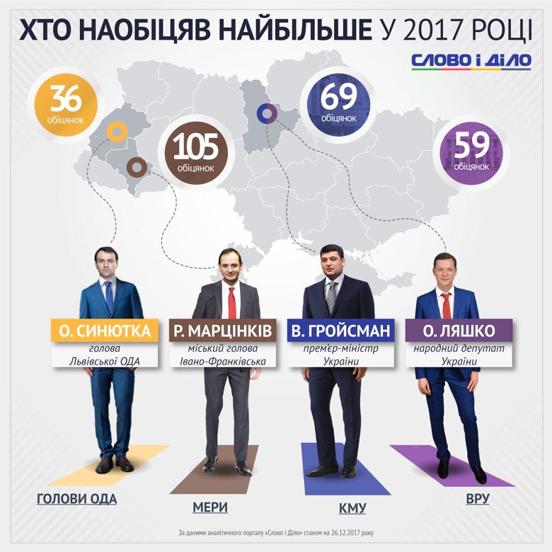 Як відомо, українські політики щедрі на слова. Аналітики Слова і Діла підрахували, хто з чиновників найбільше наобіцяв у 2017 році.