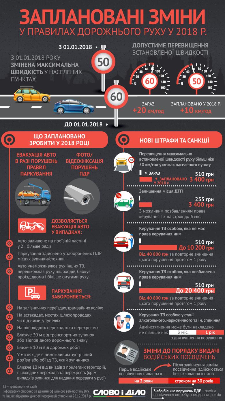 Нещодавно уряд схвалив постанову, яка внесла зміни до правил дорожнього руху. Аналітики Слова і Діла дослідили, що нового вигадали для водіїв у 2018 році.