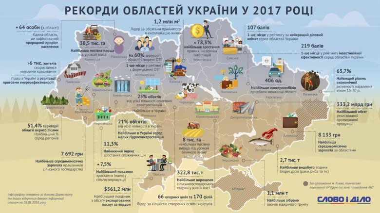 Слово и Дело собрало рекорды областей Украины за 2017 год. Большего всего электромобилей купили в Харьковской области, а лучший деловой климат – в Сумской.