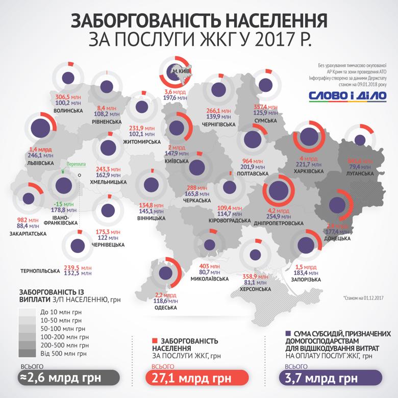 Борг українців за комуналку минулого року склав більш ніж 27 млрд грн. Слово і Діло з'ясовувало, скільки при цьому держава виділила на субсидії.
