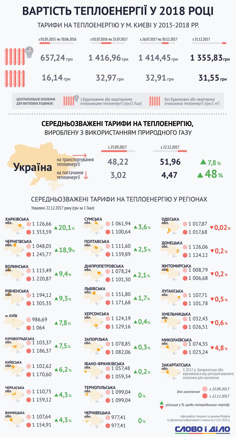 Аналитики Слова и Дела разбирались, почему в разных регионах Украины цены на тепло стали выше или ниже.