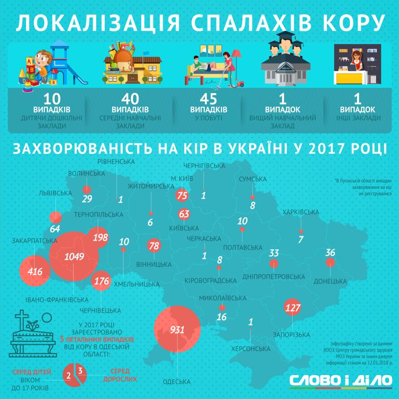 Спалах кору зафіксовано в Україні на початку року. Слово і Діло розбиралося, чим небезпечне захворювання і що в Україні з вакцинацією.