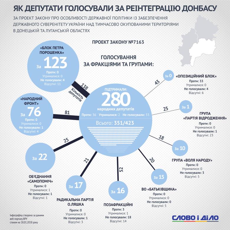 Законопроект о реинтеграции Донбасса сегодня был принят Верховной Радой. Слово и Дело разбиралось, как голосовали нардепы.