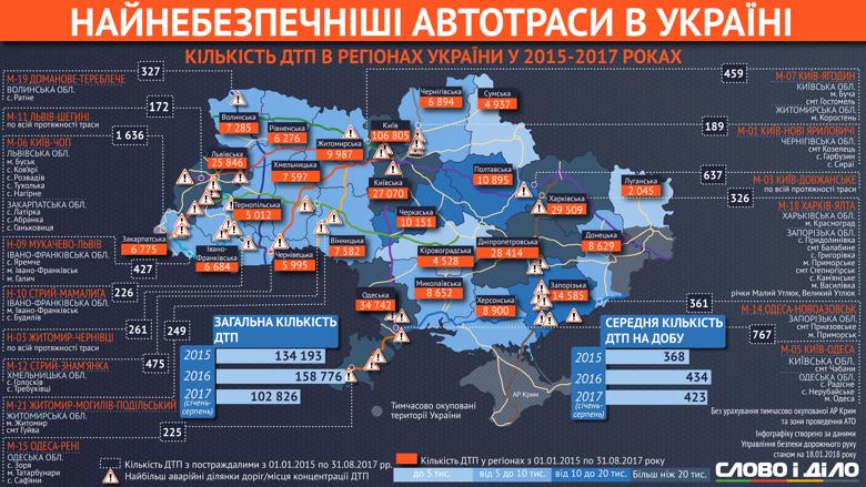 Аналитики Слова и Дела выяснили, какие автомобильные трассы являются самыми опасными в Украине.