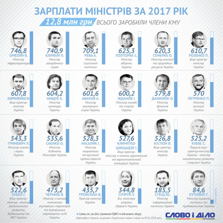 Цього року середня зарплата має зрости до 10 тисяч гривень, - Гройсман - Цензор.НЕТ 3496