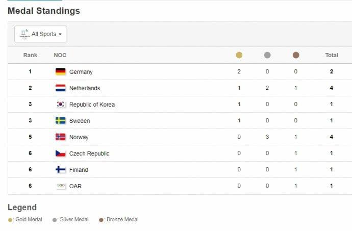 Турнирную таблицу возглавил неожиданный лидер— 1-ый день Олимпиады