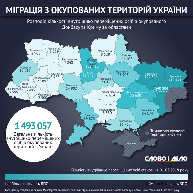 В Україні налічується майже 1,5 мільйона переселенців. Більшість із них проживають у Донецькій і Луганській областях і в Києві.