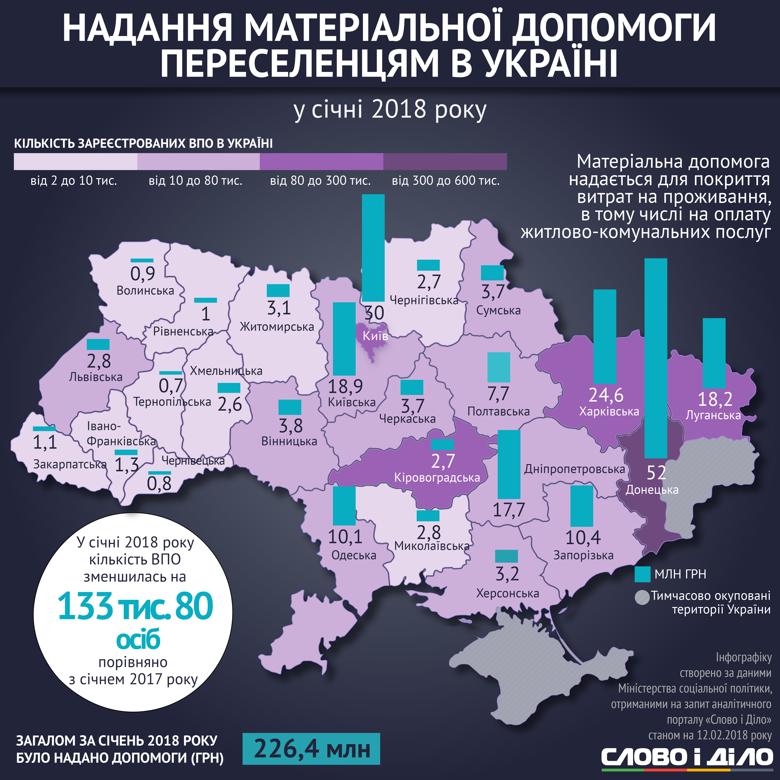 В Украине насчитывается почти 1,5 миллиона переселенцев. Большинство из них проживают в Донецкой и Луганской областях и в Киеве.