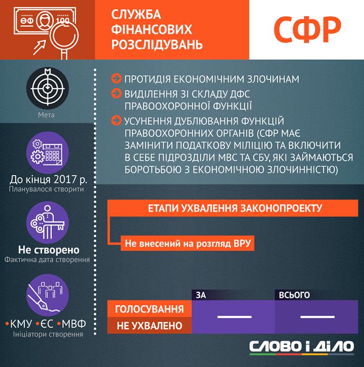 В Украине с коррупцией и преступностью будут бороться 8 новых структур. Пять из них уже работают. На очереди создание еще трех новых организаций.