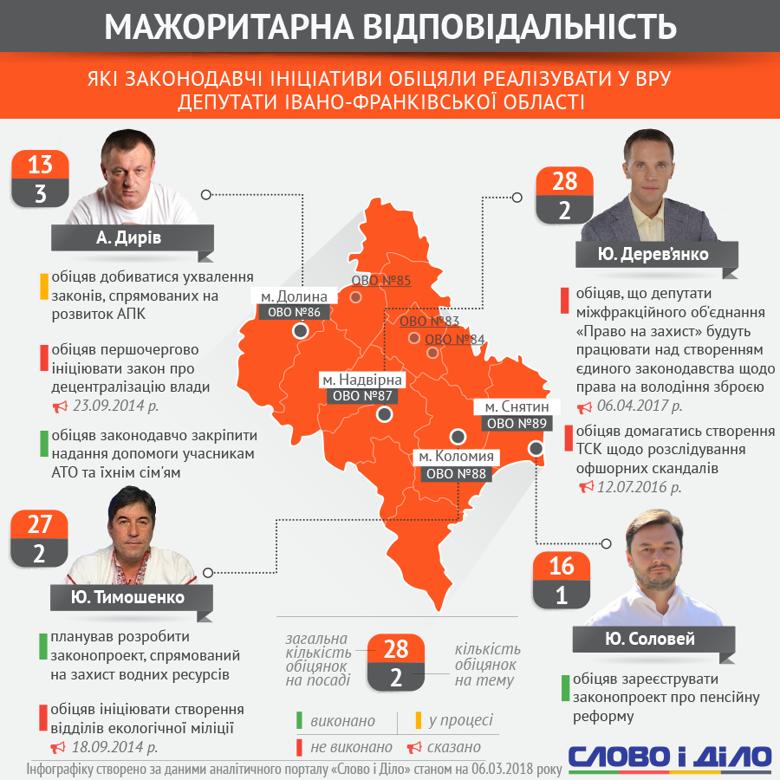 Слово і Діло аналізувало, як Тимошенко, Дирів, Дерев'янко і Соловей виконують обіцянки щодо законодавчих ініціатив у Раді.
