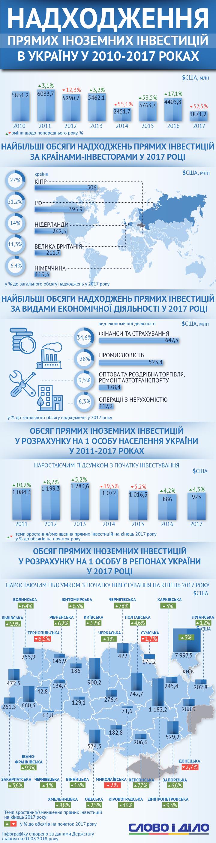 Прямые иностранные инвестиции в Украину в прошлом году составили 1 миллиард 817,2 миллиона гривен. Это на 57,5 процентов меньше, чем в 2016-м.