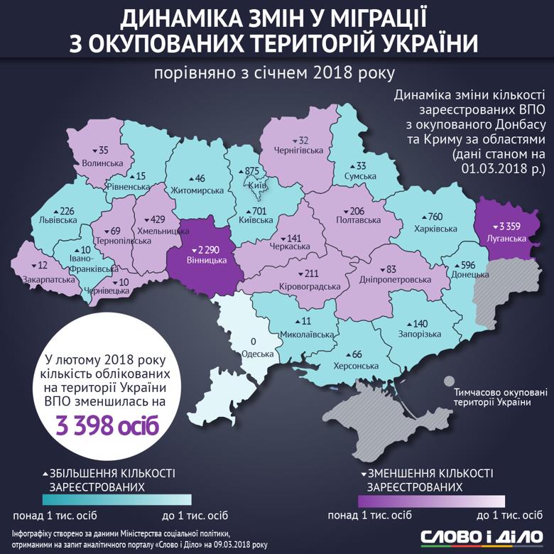 В Украине в феврале зарегистрированы 1 миллион 489 тысяч 659 переселенцев. В каких регионах страны их больше всего – смотрите на инфографиках Слова и Дела.