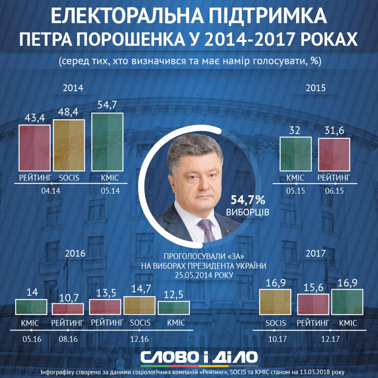 Слово и Дело анализировало, как менялся рейтинг президента Украины Петра Порошенко в 2014-2017 годах.