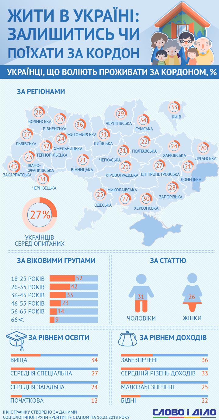 Міграційні настрої українців » Слово і Діло ab0b284fea956
