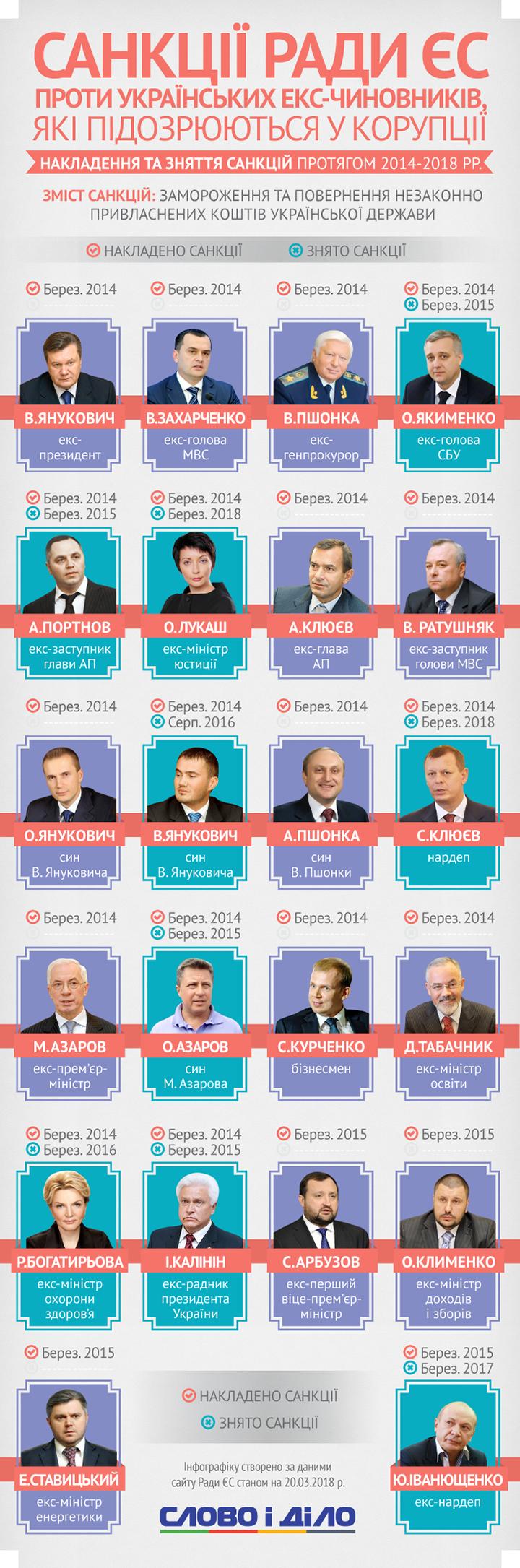 Как менялся перечень бывших украинских чиновников, попавших под санкции ЕС, на протяжении 2014-2018 годов и почему с каждым годом из него исключают одиозных функционеров?