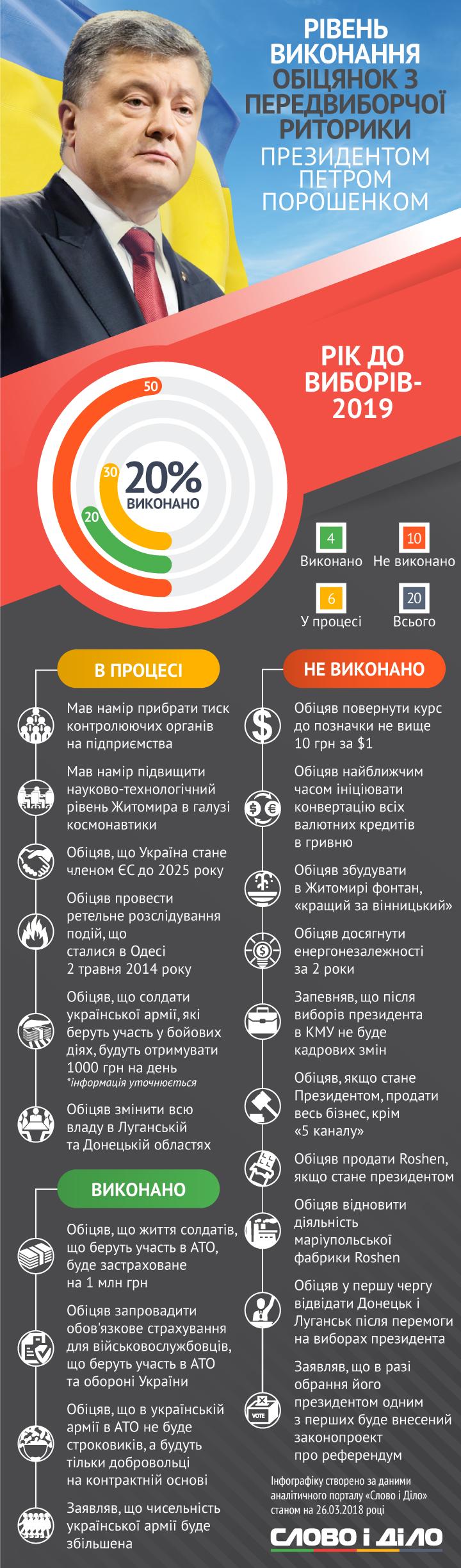 До президентських виборів в Україні залишився рік і Слово і Діло починає підбивати підсумки виконання обіцянок. Розбираємося, що зі своєї передвиборчої риторики виконав президент Петро Порошенко.