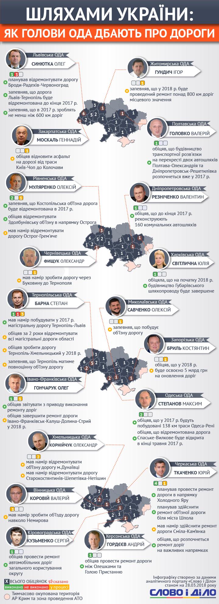 У той час, як уряд обіцяє системно підійти до ремонту та будівництва доріг в Україні, голови обладміністрацій не надто щедро роздають запевнення з цього приводу.