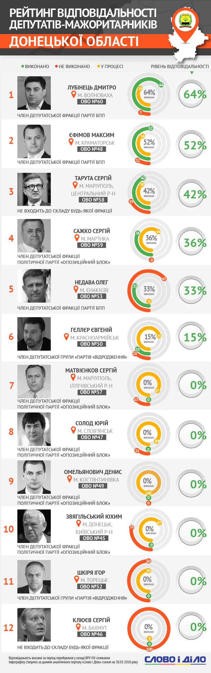 Омельянович не выполнил ни одного своего обязательства