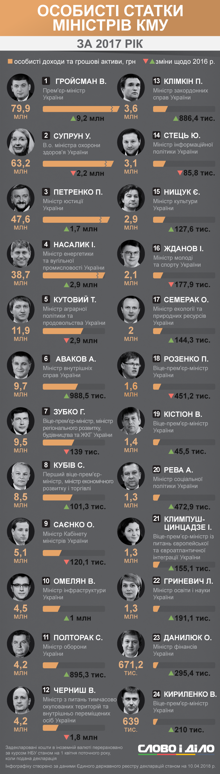 Слово і Діло аналізувало, хто з членів Кабінету міністрів України задекларував найбільше доходів.