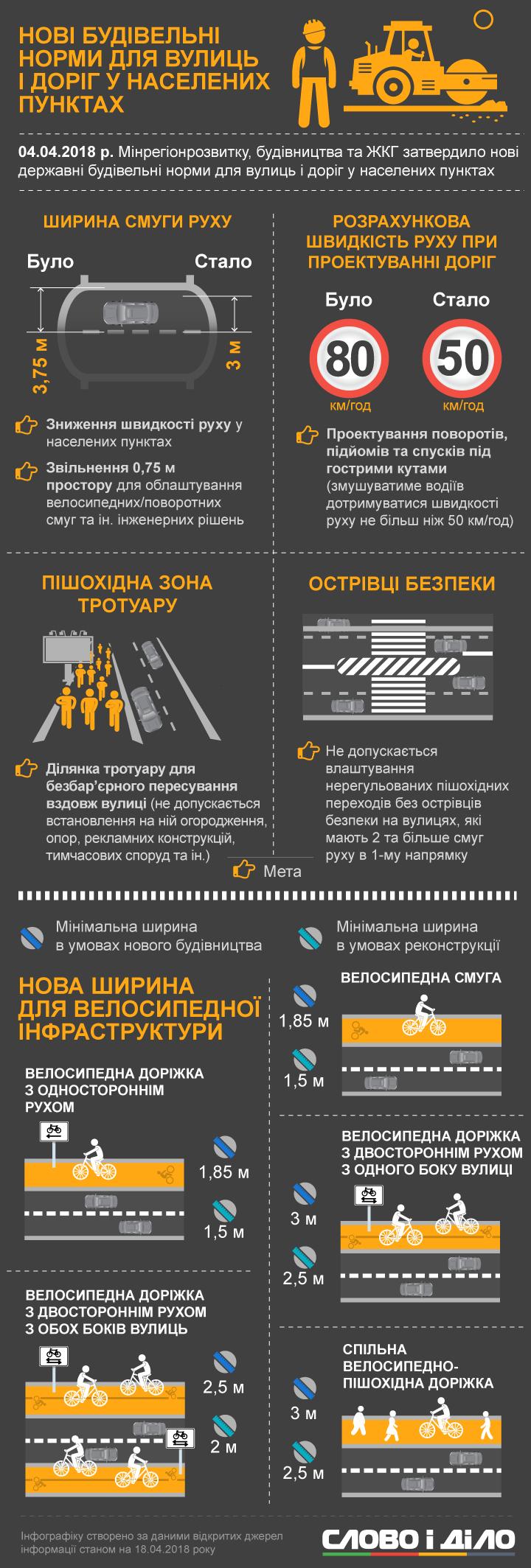 В апреле в Украине приняли новые строительные нормы для дорог, а также закон, дающий возможность инвесторам строить платные автобаны.