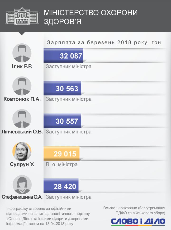 Аваков отримав найбільшу зарплатню, заробітки Омеляна впали майже на 50 тисяч гривень, а Кутовому взагалі не заплатили.