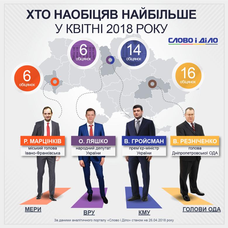 Прем'єр Володимир Гройсман дав у квітні 14 нових обіцянок, а нардеп Олег Ляшко – 6. Усі вони стосуються можливої перемоги на виборах.