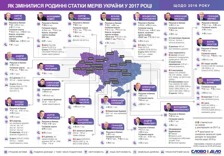 Дохід сім'ї міського голови Чернігова Владислава Атрошенка за рік зріс більш ніж на 42 мільйони гривень.