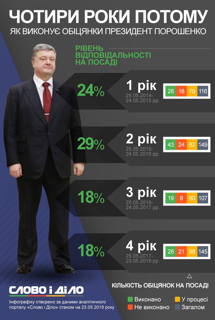 25 мая 2014 года Петр Порошенко был избран президентом Украины. Слово и Дело разбиралось, как ему удавалось выполнять собственные обещания на протяжении четырех лет.