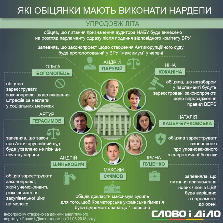 Андрей Парубий и Артур Герасимов должны выполнить обещания по Антикоррупционному суду, еще несколько нардепов - зарегистрировать законопроекты.